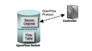 openflow1.0-blockdiagram