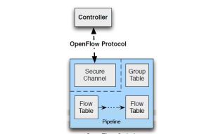 openflow1.1-blockdiagram