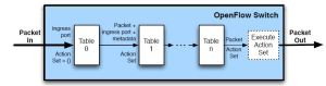 openflow1.1-tables