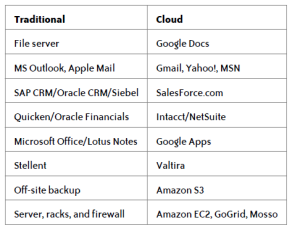 cloud_service2