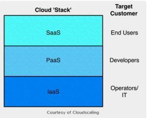 cloud_service3