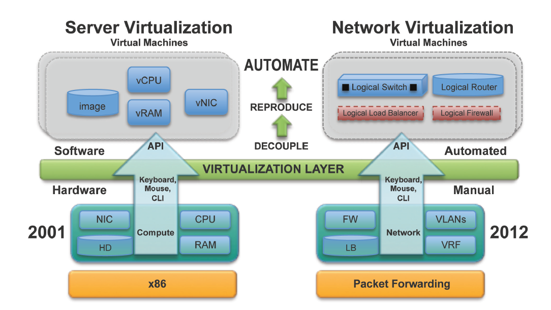 Network Virtualization – Overview and popular commercial solutions ...