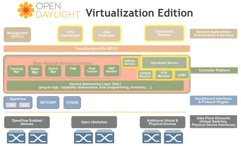 odl_virt1 network virtualization openstack odl integration sreenivas