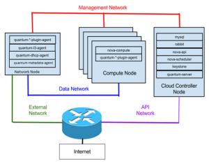 openstack_network2