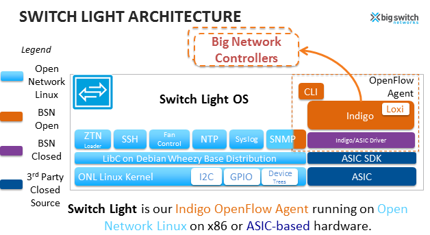 white box switches overview and current models sreenivas makam's network ethernet switch following are some notes about big switch model