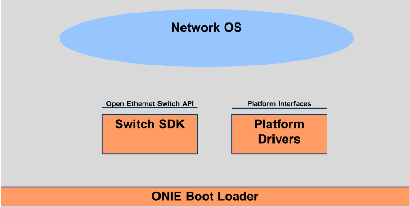 Open compute networking project sreenivas makams blog in this model the packet processing asic vendor writes the glue layer for the open ethernet switch api to talk to switch sdk the network switch vendors ccuart Choice Image