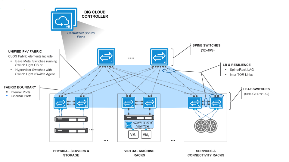 Sdn Openflow Commercial Applications  U2013 Part 2