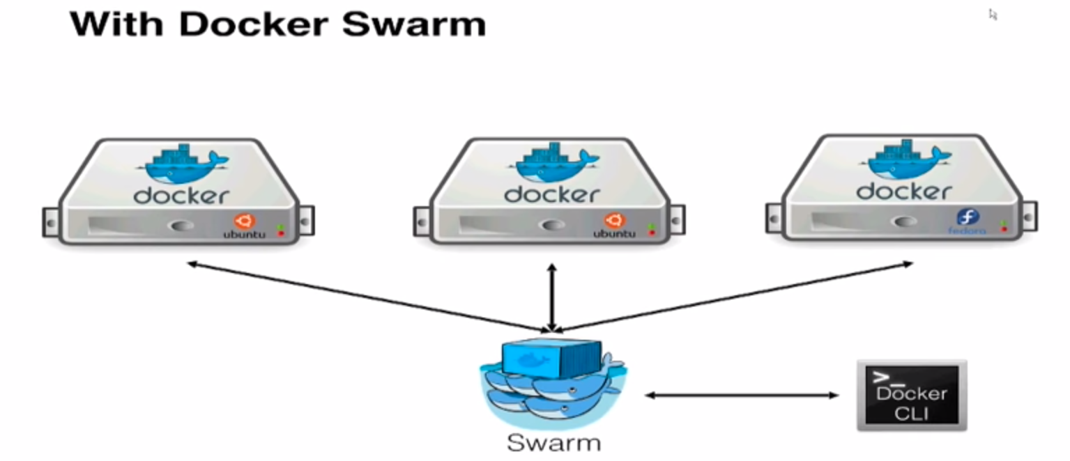 Docker swarm sreenivas makam 39 s blog for Docker hub consul