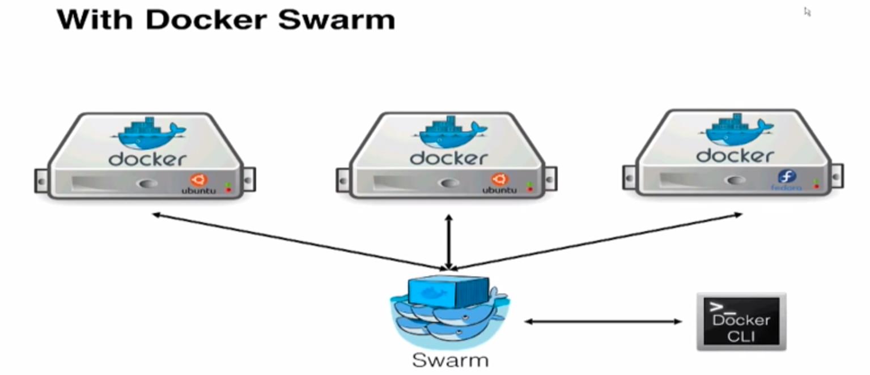 Docker Swarm | Sreenivas Makam's Blog