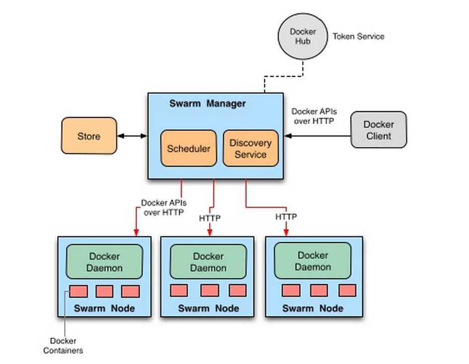 Docker swarm sreenivas makam 39 s blog for Docker run consul