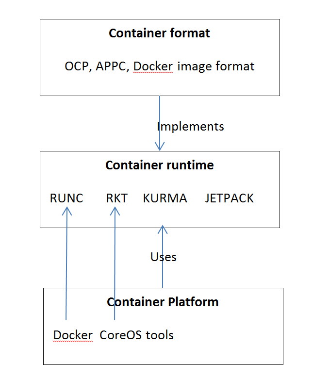 Containers – Format, Runtime And Platform