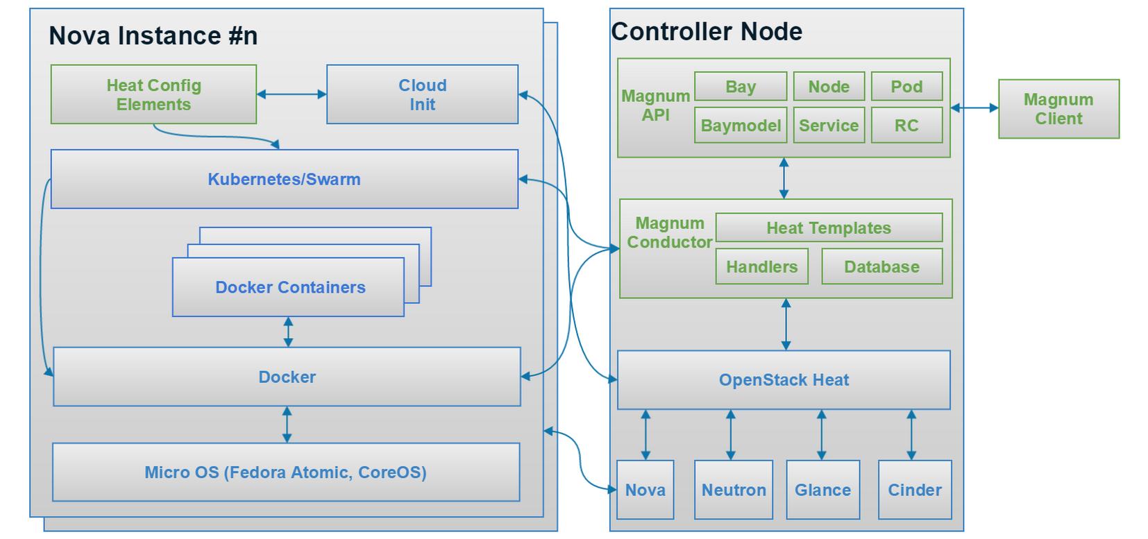 Openstack And Docker Part Sreenivas Makams Blog - Openstack heat template