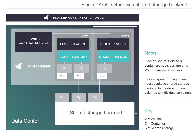 Flocker docker data volumes sreenivas makams blog flocker2 baditri Image collections