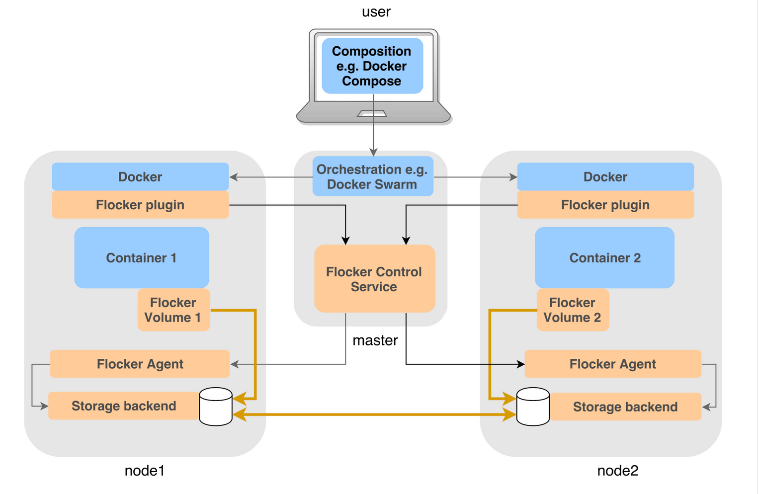 Flocker – Docker Data volumes | Sreenivas Makam's Blog