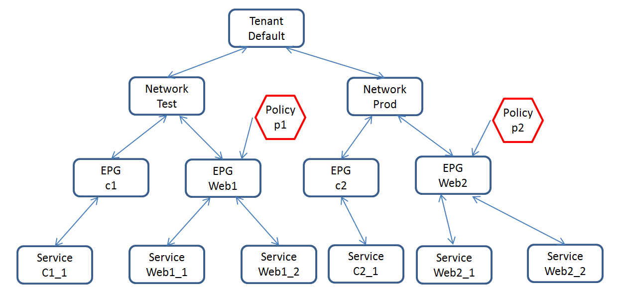 Contiv Networking policy Hands-on | Sreenivas Makam's Blog