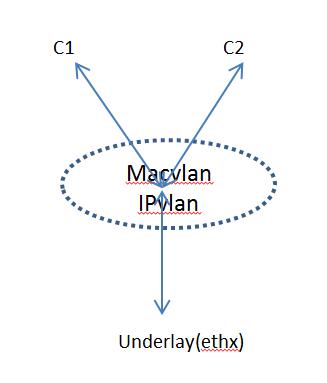 Macvlan and IPvlan basics | Sreenivas Makam's Blog