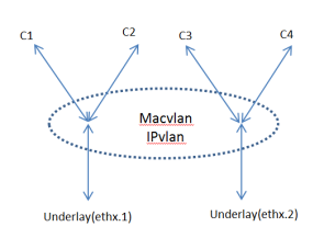 Macvlan and IPvlan basics