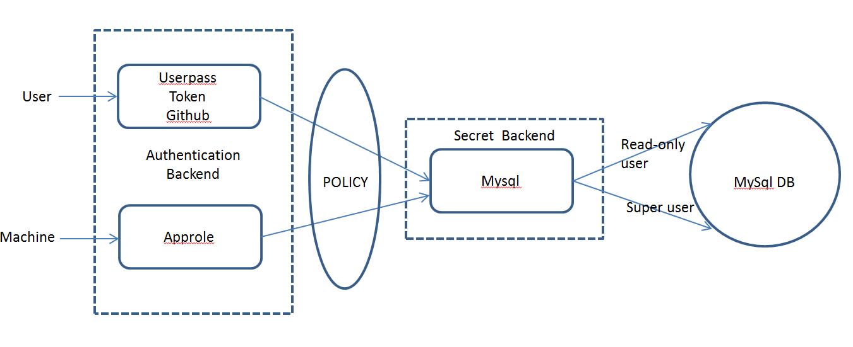Vault – Use cases   Sreenivas Makam's Blog