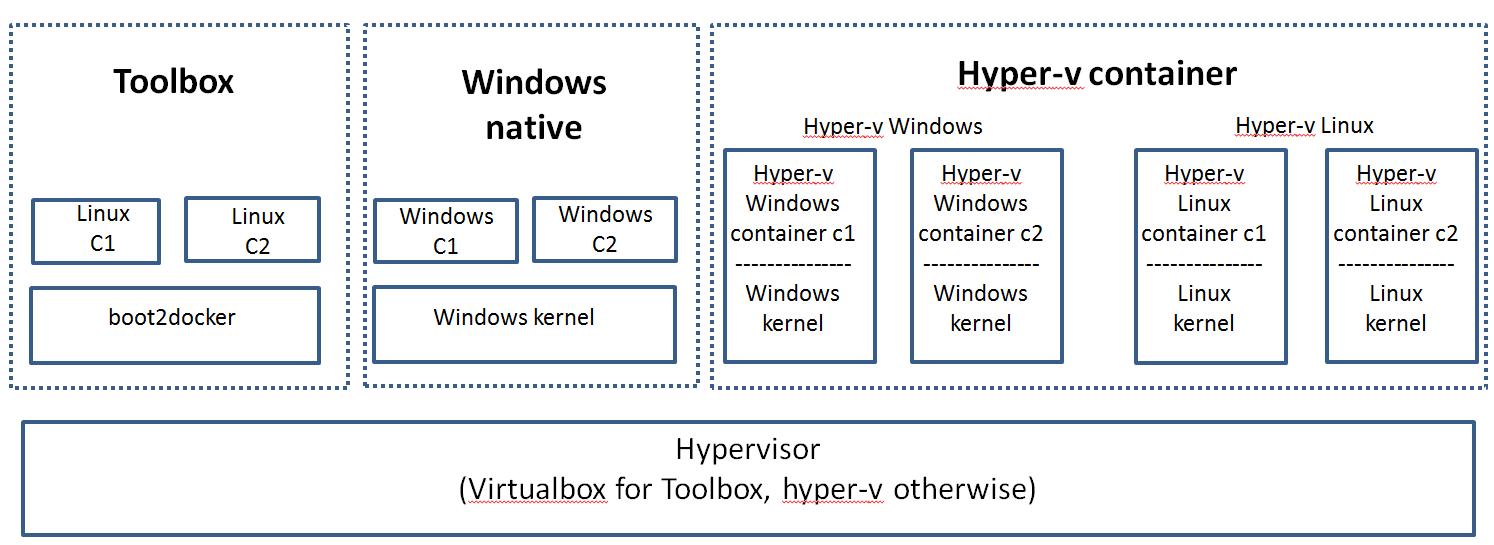 Compare Docker for Windows options   Sreenivas Makam's Blog