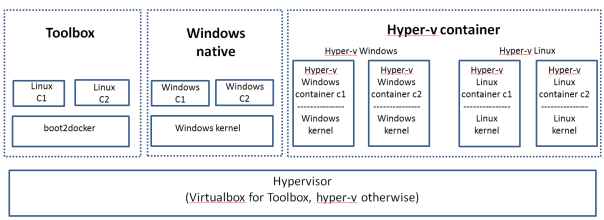 windows_container_types
