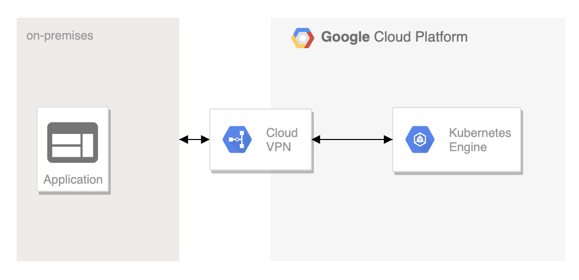 Google cloud | Sreenivas Makam's Blog